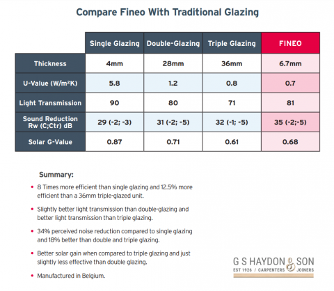 Slim units of normal double glazing.